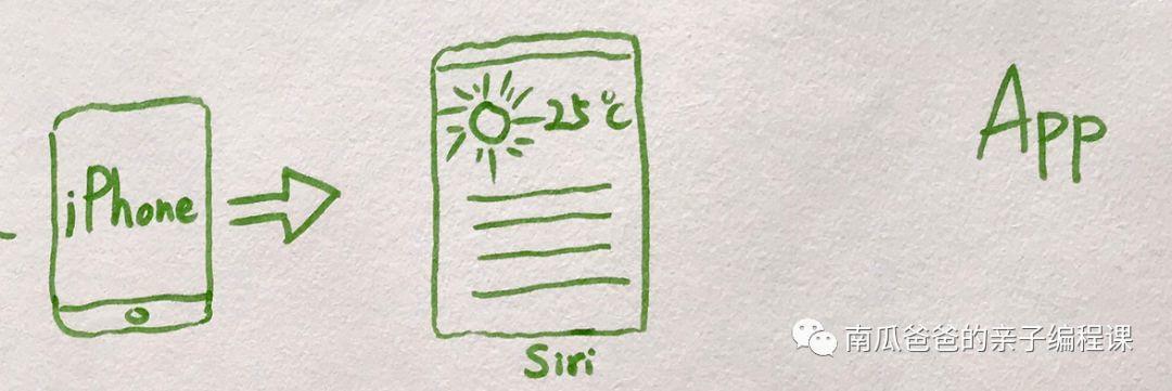 不用电脑,一张纸、一支笔带孩子入门编程 | 南瓜爸爸第一课