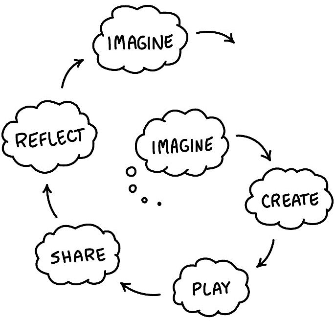 干货 | Scratch创始人总结的10条培养孩子创造力技巧,果断收藏~