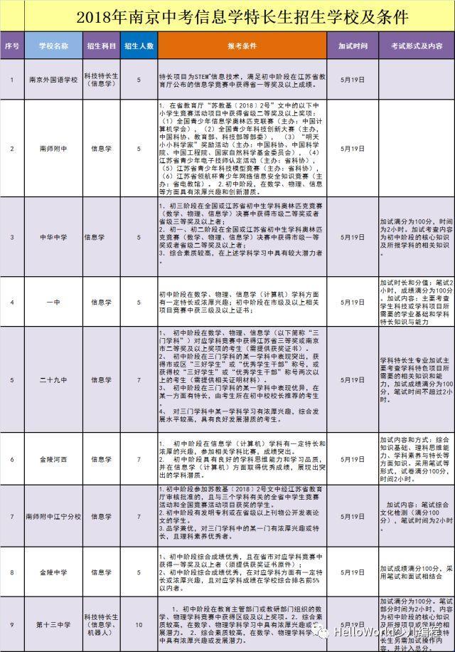 2018中考|市招办发布信息学特长生加试安排!