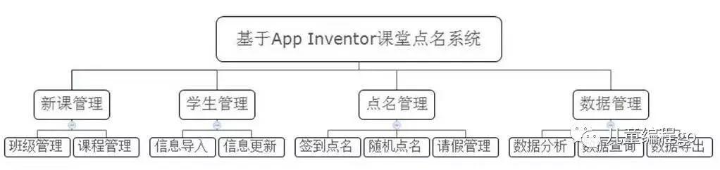 儿童编程语言MIT App Inventor和Scratch比较那个好?
