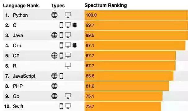 Python 超越 Java,纳入高考科目,成为最热编程语言!