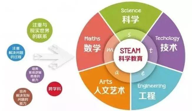 火遍全球的STEAM教育,到底好在哪里?