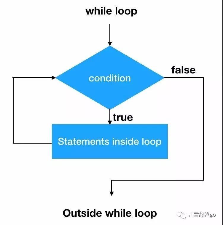 python第三课:从0开始学循环语句