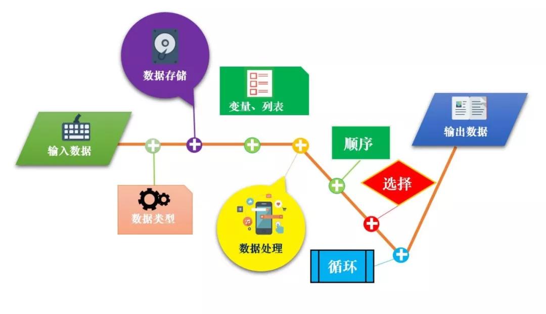山东初中信息技术教材快人一步