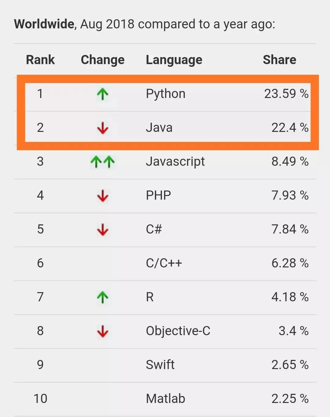 【Python初级班开课啦】人生苦短,我选Python