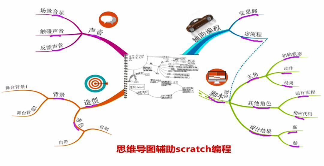 国庆这样玩最酷,5节主题课让孩子成为会编程的发明家!