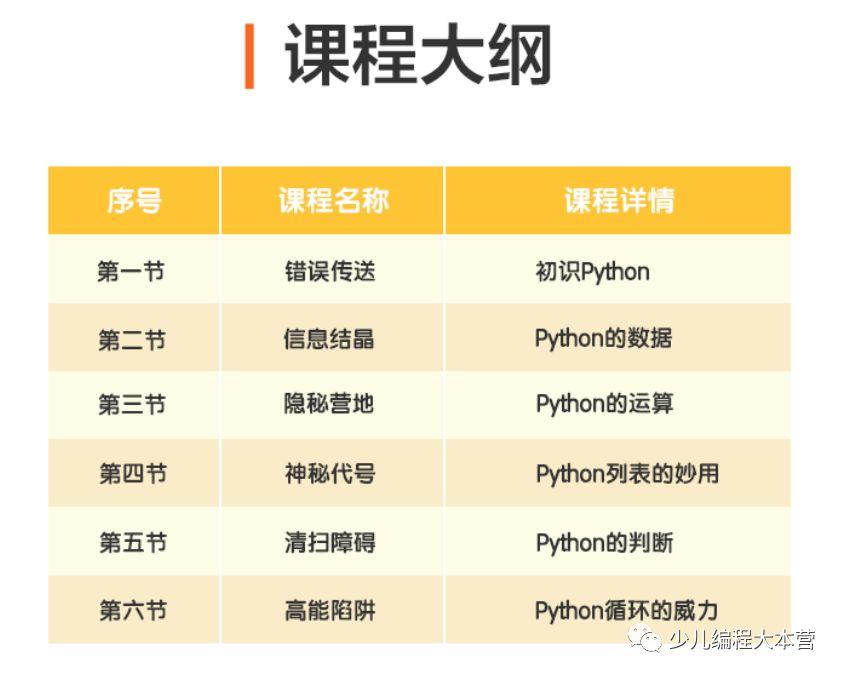 1元抢名师Python入门课,拿下699元编程机器人