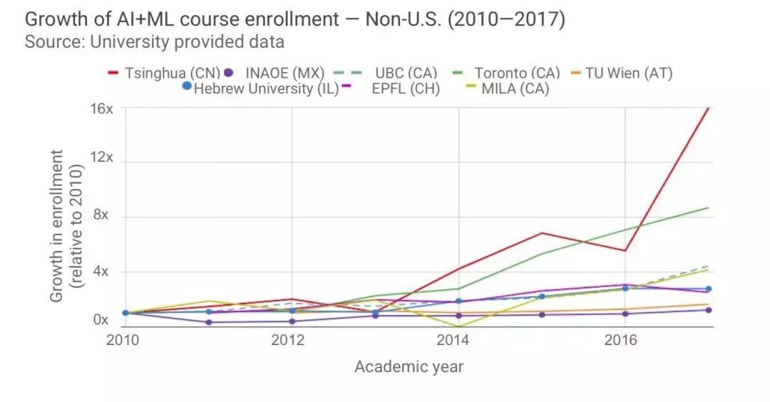 刚刚,斯坦福AI报告出炉:课程扩张最快的高校,竟然在中国