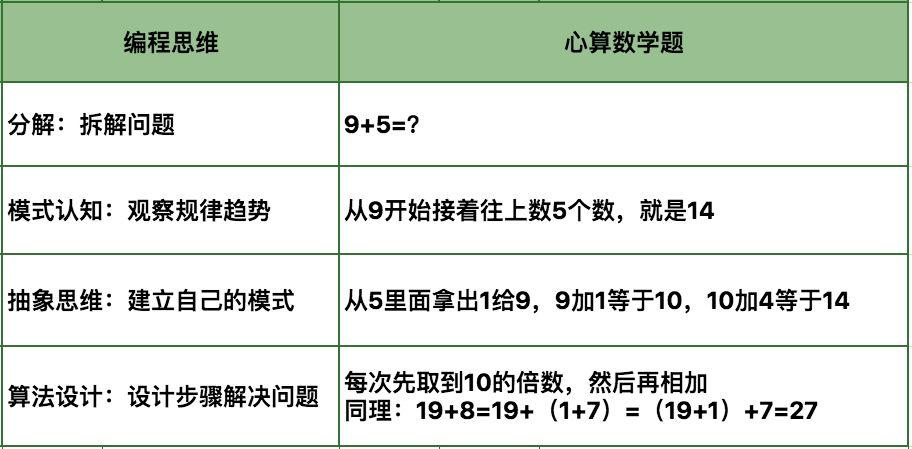 寒假大促 | 2周趣味编程营原价¥269限时39元抢,手机就能上!