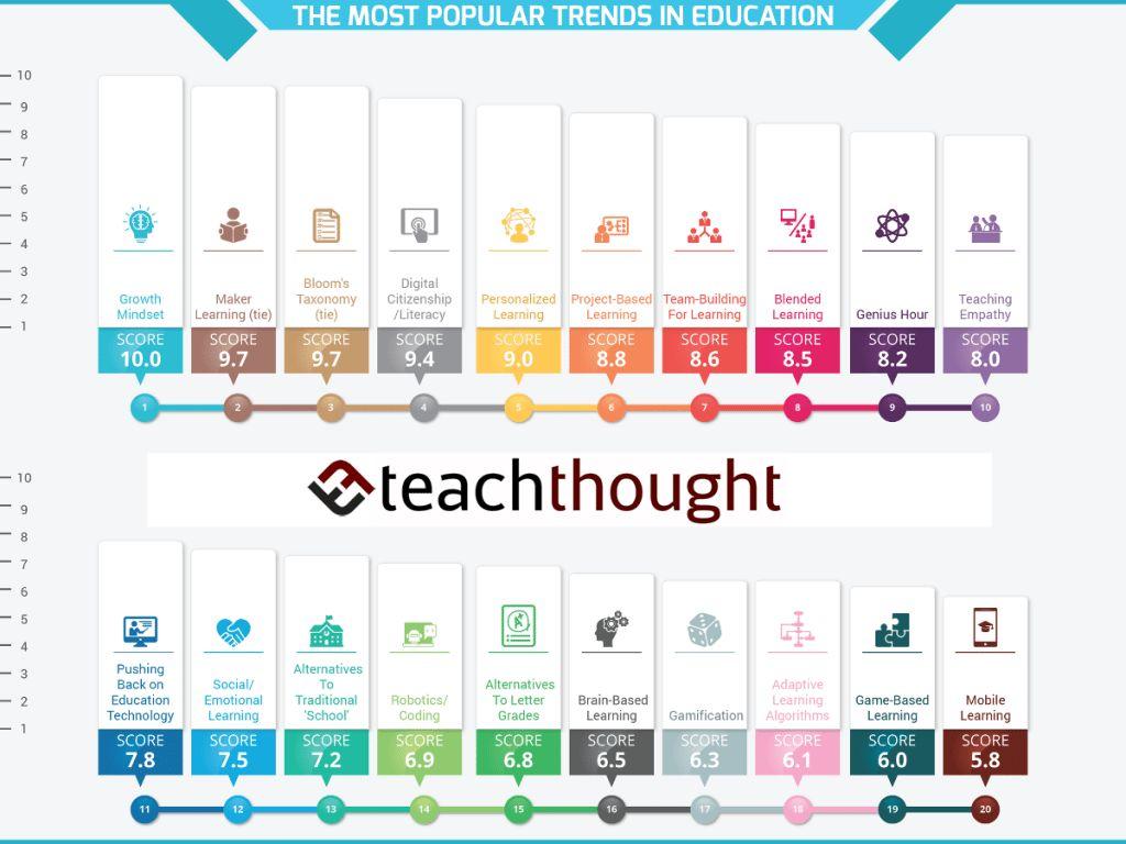 最新!美国家长最关心的20个教育趋势,你知道多少个?