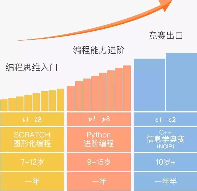 【抢】核桃编程入门课拼团低至49,AI时代提前跑赢同龄人!