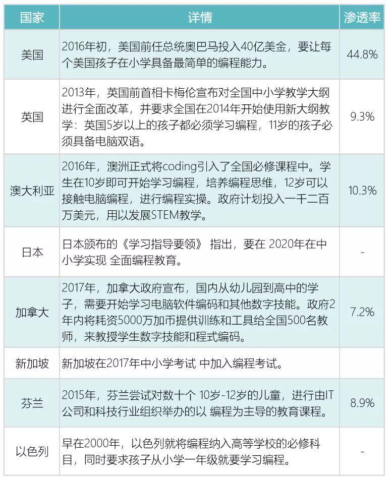 """【新华社】官方强推编程猫,编程成为中国孩子的""""新教育刚需""""!"""